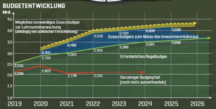 Grafik Generalstab Budget